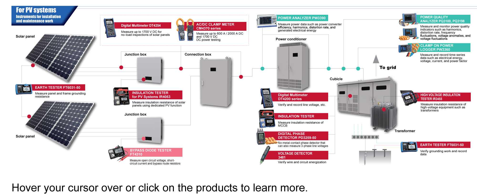 Solutions for PV Systems